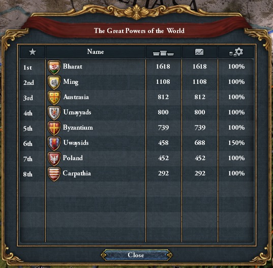 EUIV Rivals and Enemies - Great Powers in 1444