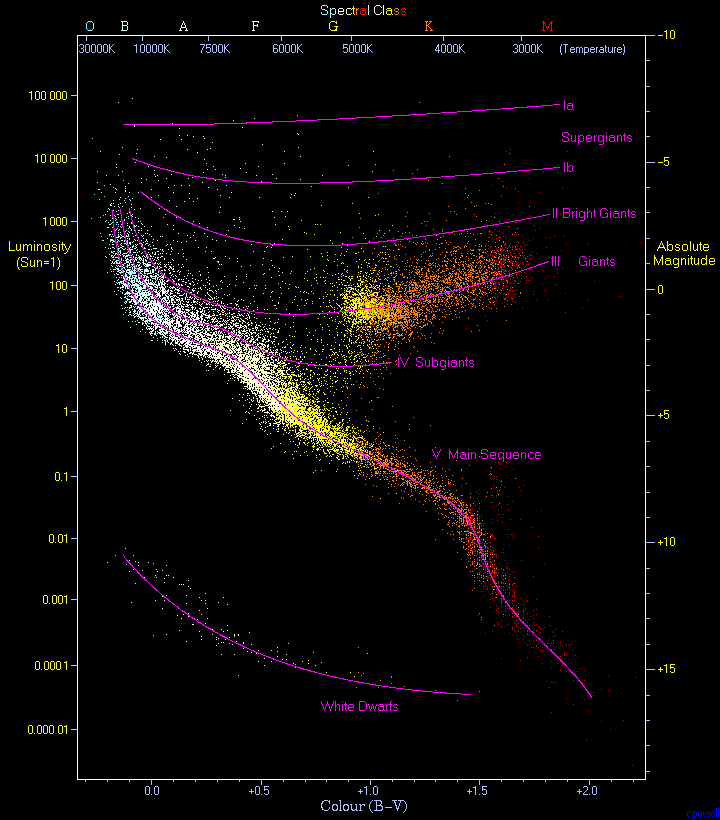 No Man's Sky Naming Convention - Hertzsprung-Russell diagram